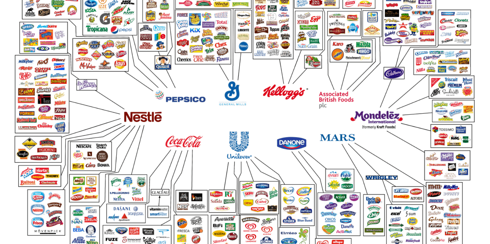 10 companies controlling most of the world's food supply